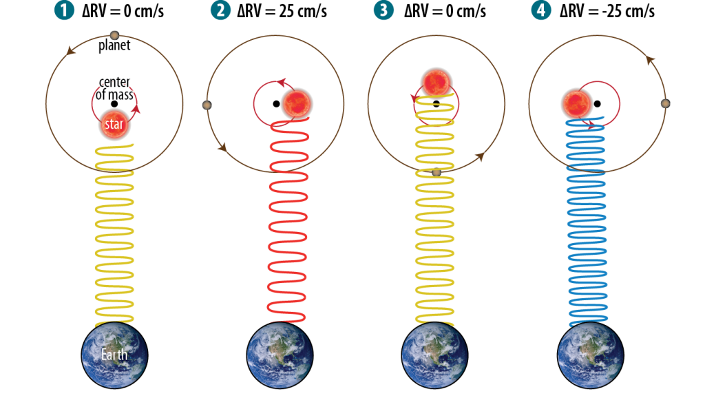A schematic of the Doppler effect: as the star wobbles under the gravitational influence of its planets, NEID measures the resulting wavelength shifts in its spectrum.